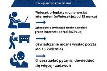 wniosek o dopłaty wyślij przez internet