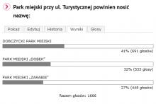 wyniki ankiety na nazwe parku